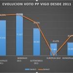 evolucion voto ppdevigo